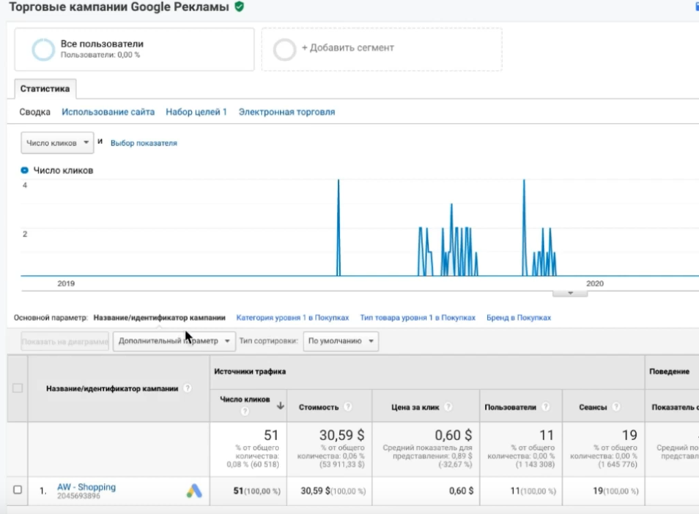 Google Analytics для торговых кампаний