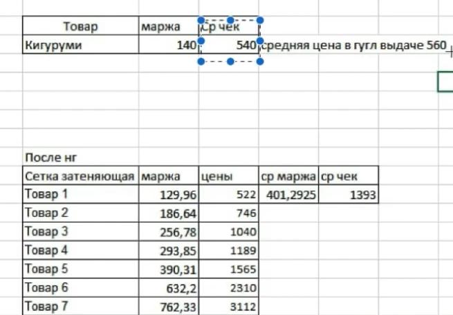 Документ по маржинальности и среднему чеку