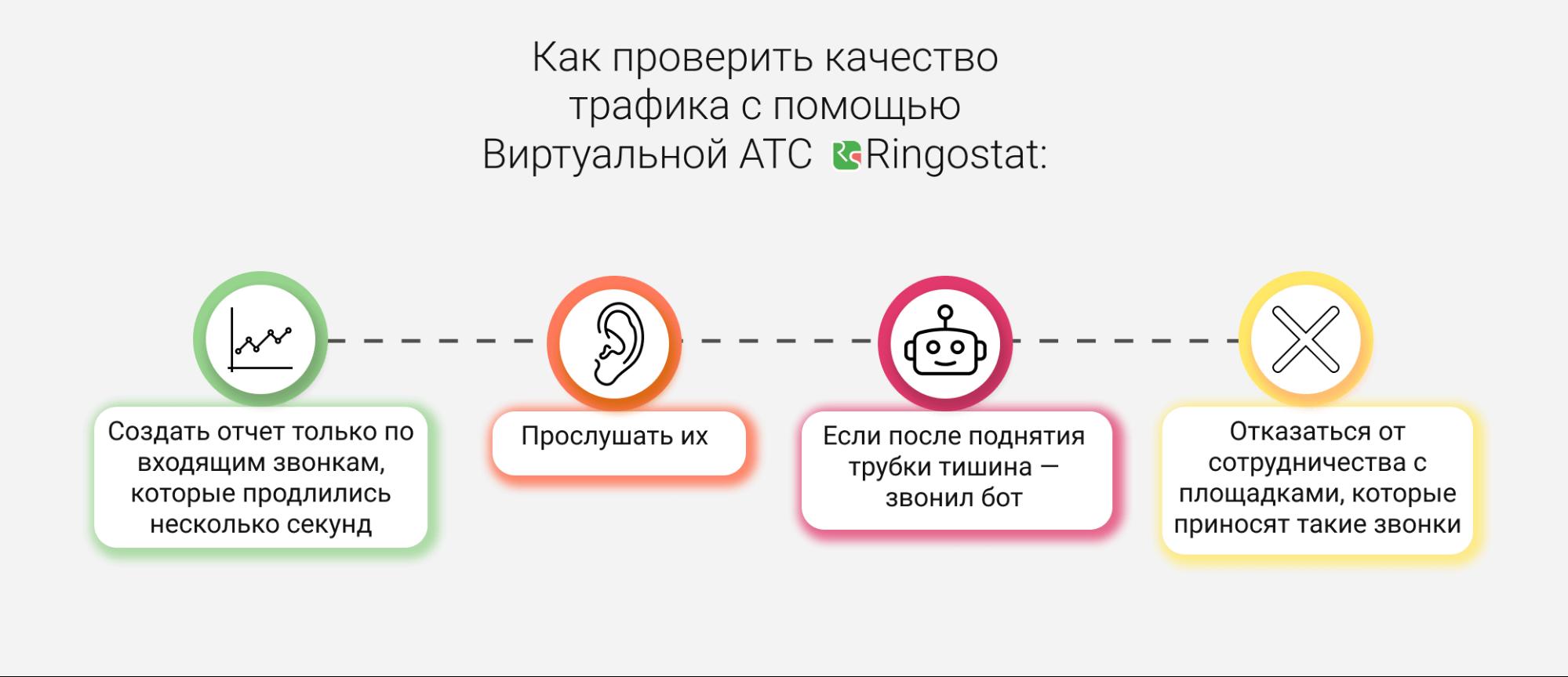 Виртуальная АТС — Аудиозаписи звонков для борьбы с фродом