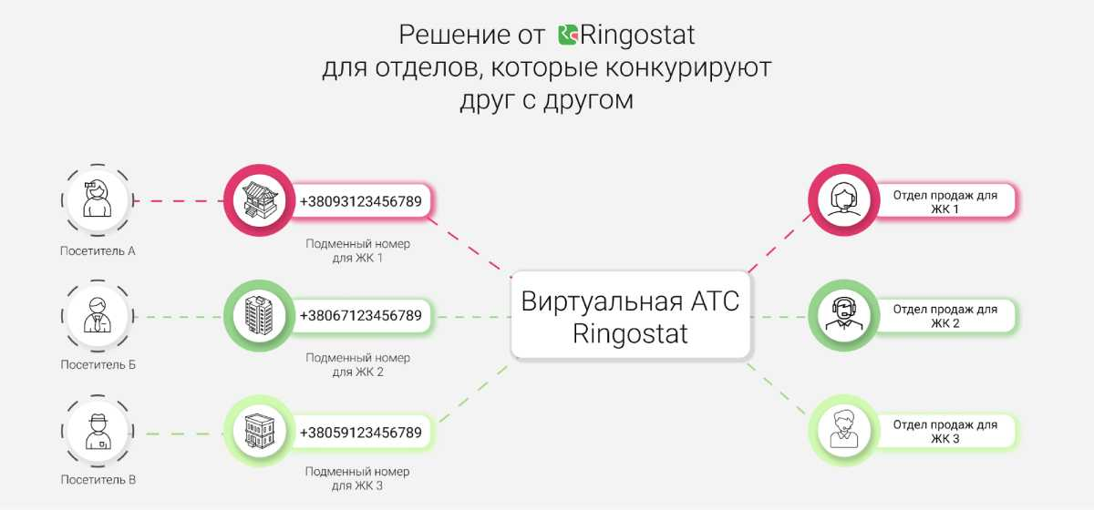 Виртуальная АТС — Решение для отделов, которые конкурируют друг с другом