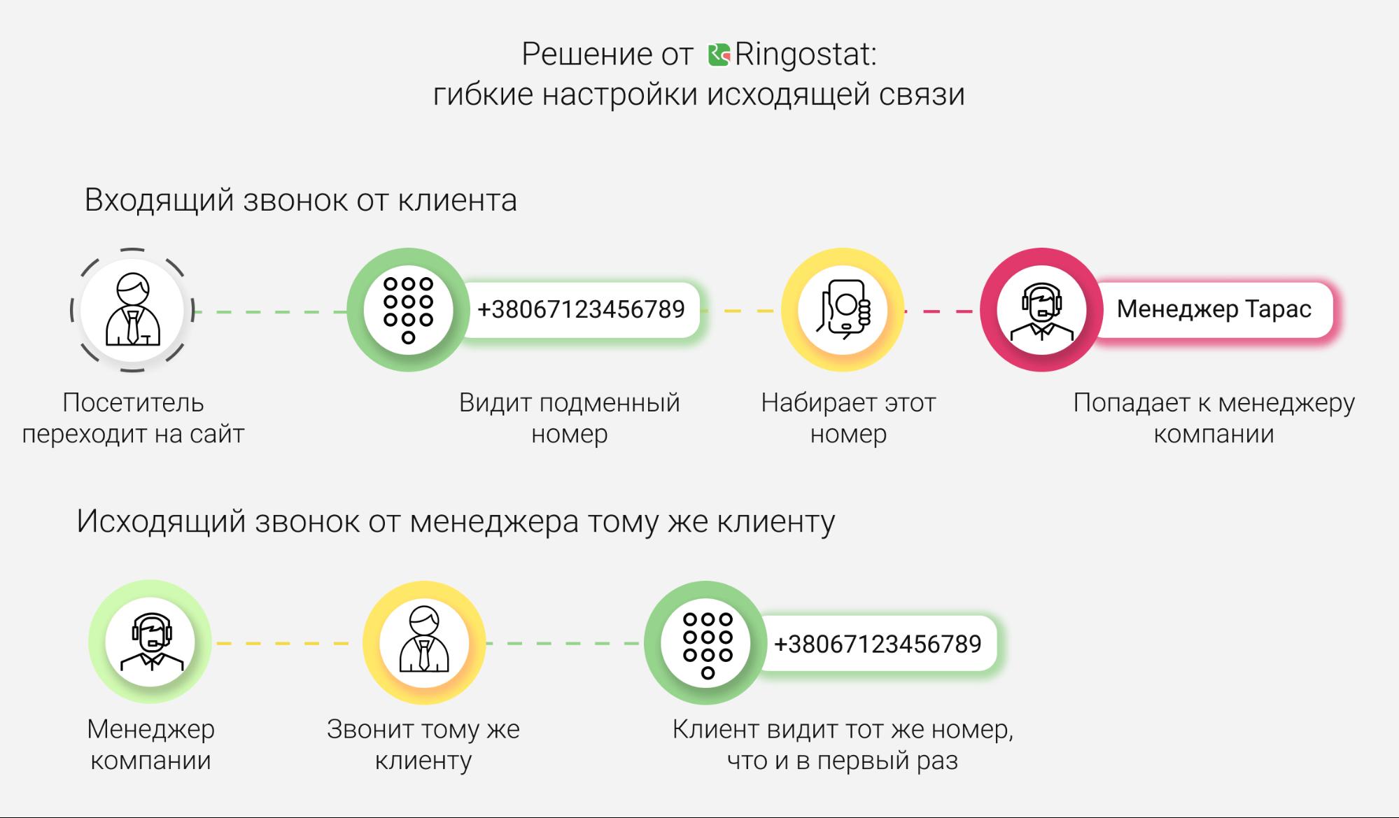 Виртуальная АТС — гибкие настройки исходящей связи Ringostat