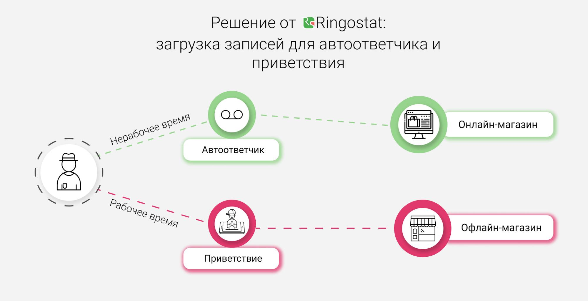 Виртуальная АТС — Загрузка записей для автоответчика и приветствия