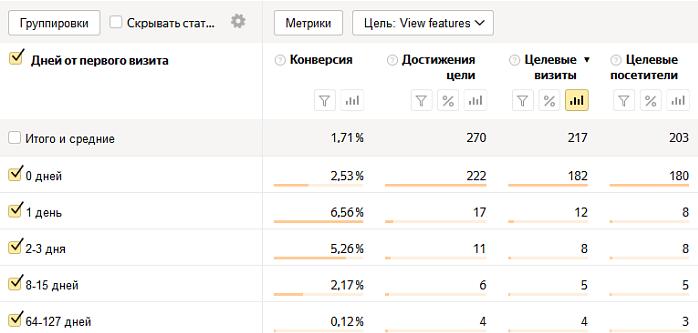 Отчет «время с первого визита» в Яндекс.Метрике