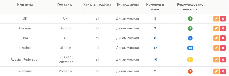 Понятные цветовые индикаторы для рекомендуемого количества номеров в пулах