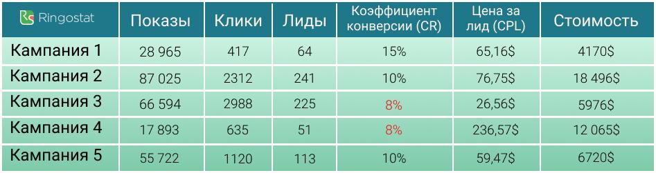 Пример уровня конверсии