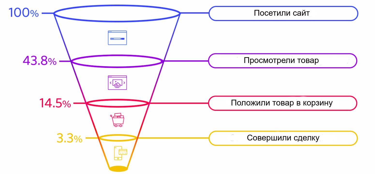 Последовательность конверсии в онлайн-торговле