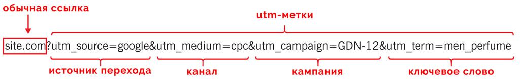Структура ссылки с UTM-меткой
