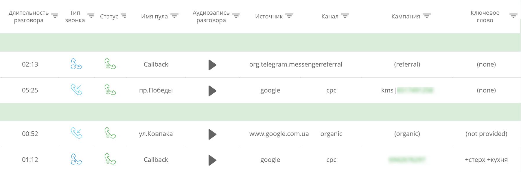 Пример отчета Ringostat с источниками звонков