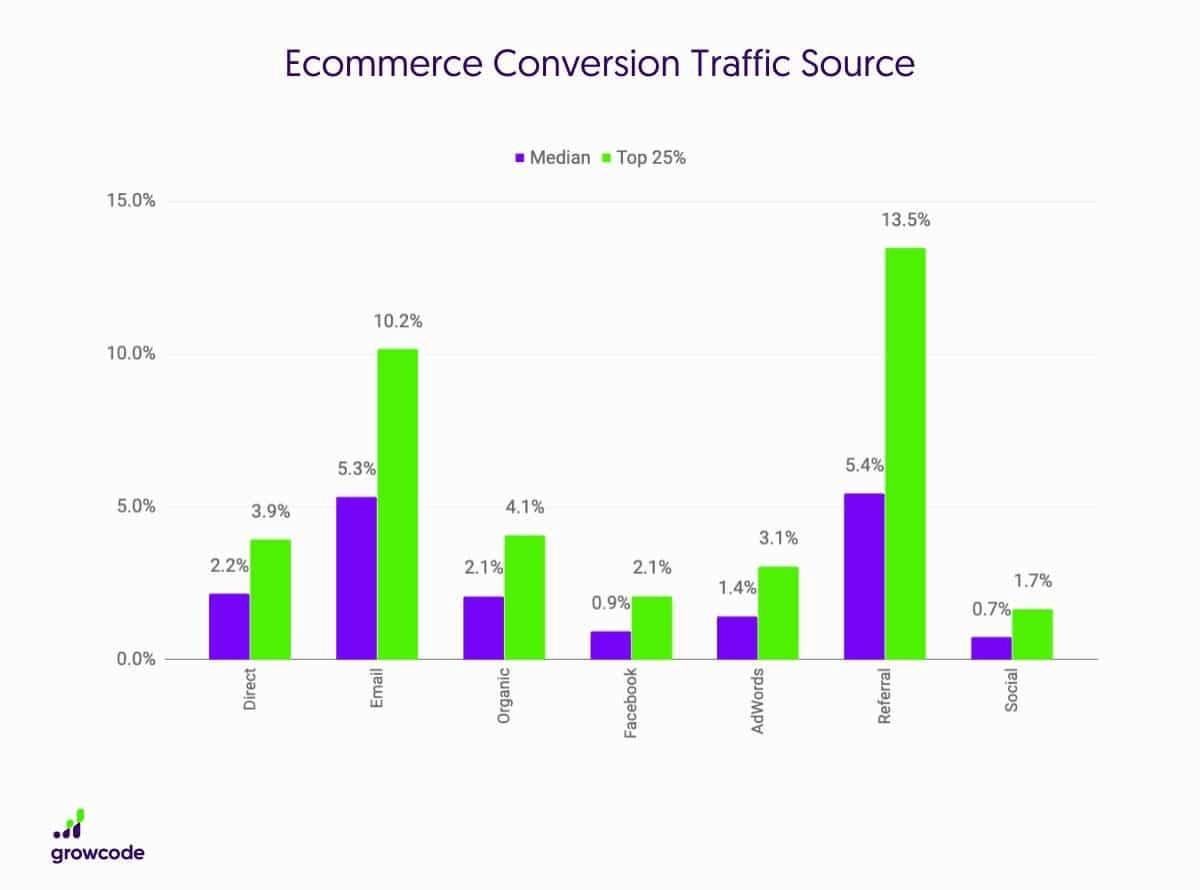 Уровень конверсии по источнику трафика