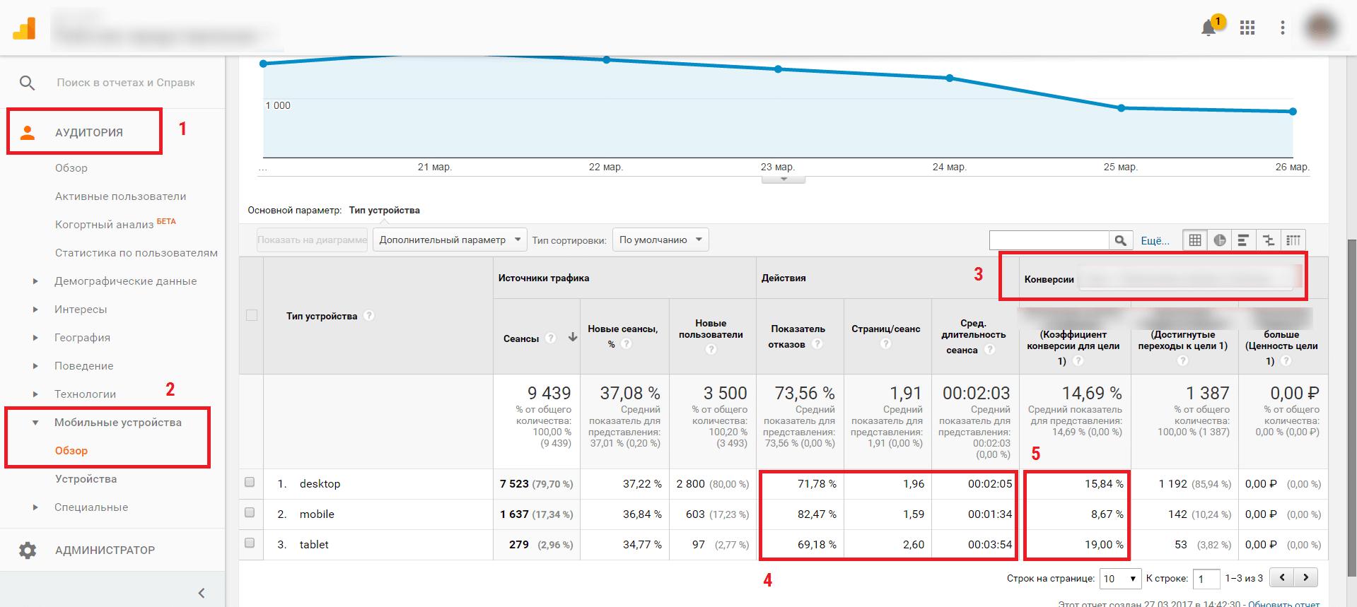 Отчет Google Analytics по конверсии
