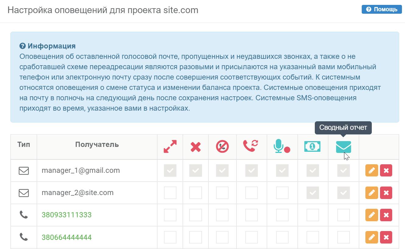 Отправка сводного отчета по ключевым параметрам на почту