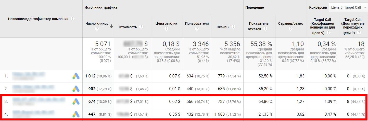 Сравнение эффективности кампаний в Google Analytics