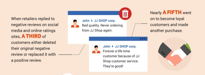 После того, как продавец ответил на негативный отзыв, треть пользователей удалили первоначальный негативный комментарий