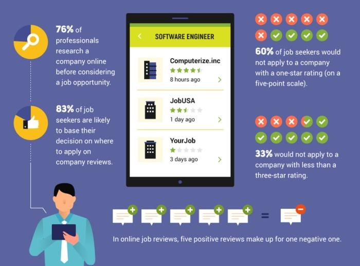 76% профессионалов изучают отзывы о работодателе прежде, чем подавать резюме