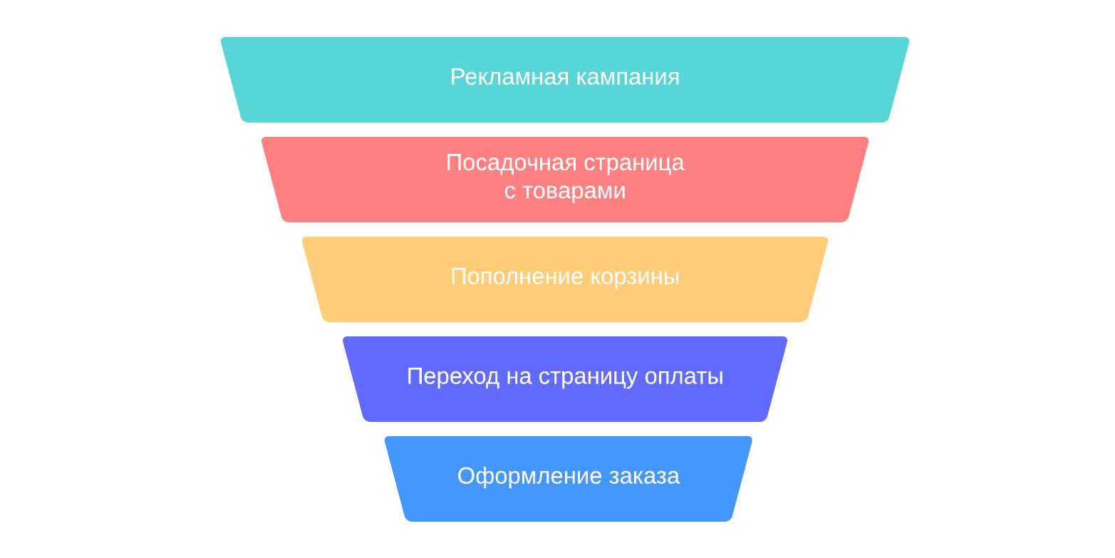 Пример воронки продаж для интернет-магазина