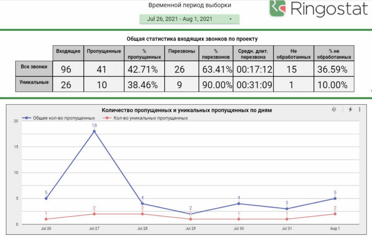 Пример отчета по звонкам в Google Data Studio