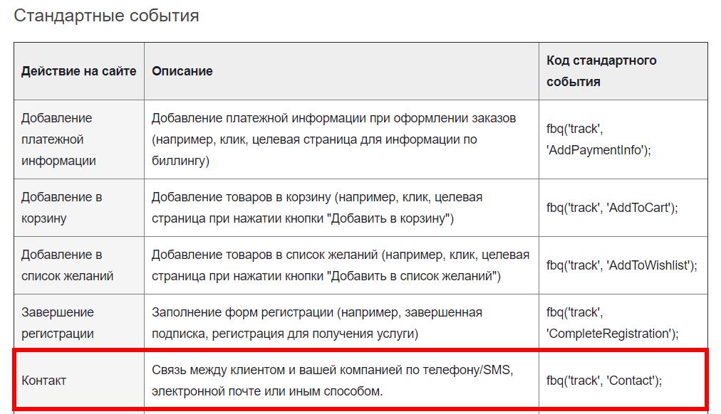 Стандартное событие с категорией «Контакт»