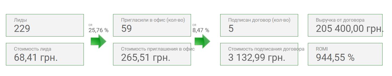 Отчет о конверсионной воронке на основе данных из CRM, визуализированный в Google Data Studio