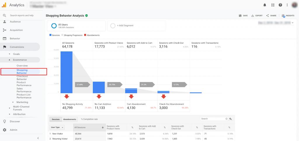 Конверсия воронки в Google Analytics