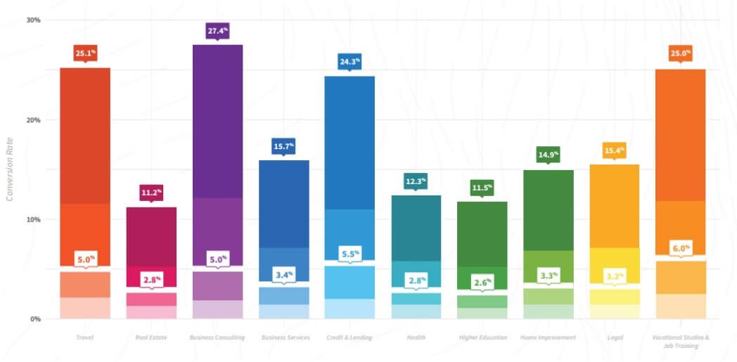 Показатели конверсии в основных сферах бизнеса