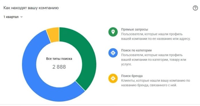 Статистика посещения карточки в Google Мой бизнес