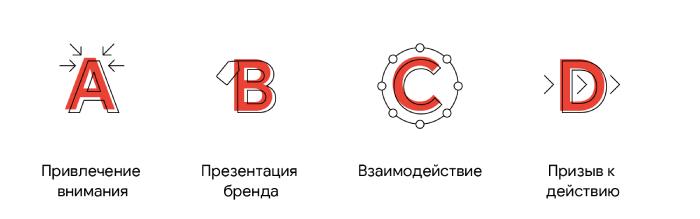 Правило ABCD и классическая структура рекламного ролика