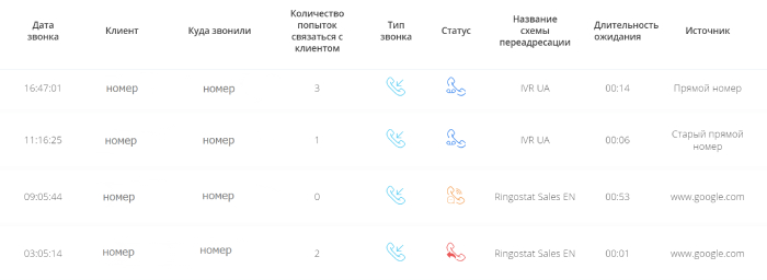Отчет о пропущенных и необработанных звонках